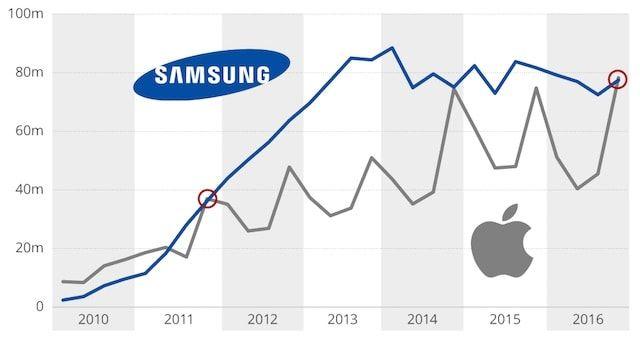 Apple впервые за 5 лет обошла Samsung по поставкам смартфонов