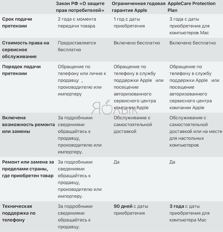 Официальная гарантия Apple в России