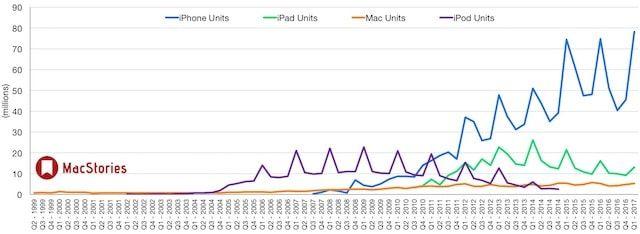 Продажи iPhone, iPad и Mac