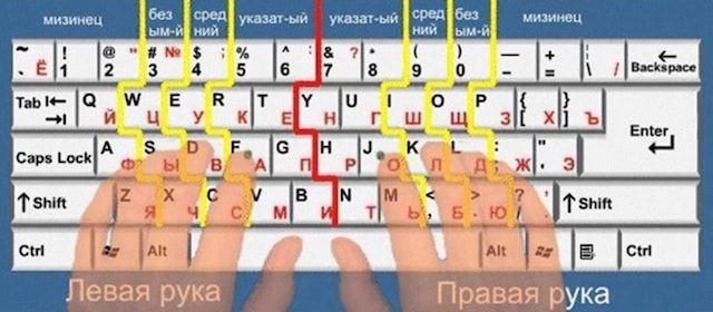 Слепой набор на клавиатуре