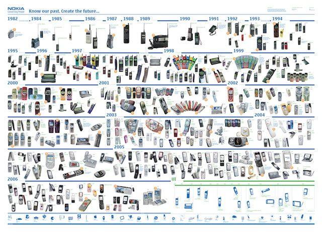 Все модели телефонов Nokia