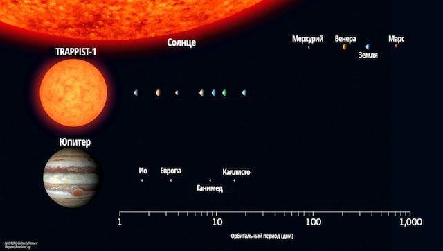 Trappist - звездная система с 7 планетами