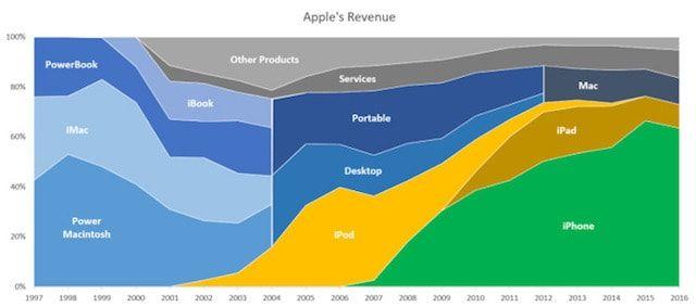 Доходы Apple по категориям