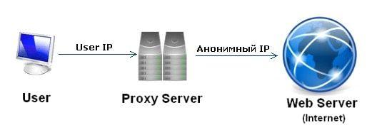 Что такое прокси-сервер и как его настроить на iPhone и iPad