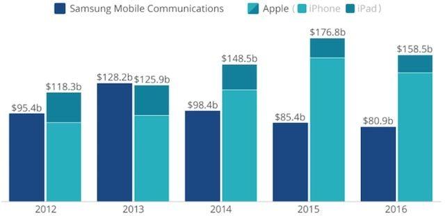 Разница доходов с продажи мобильных устройств Samsung и Apple