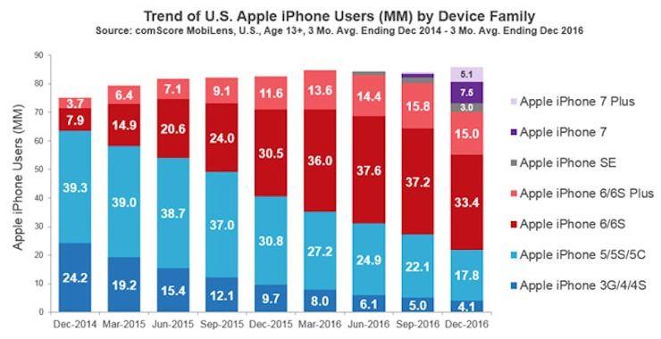 Количество iPhone