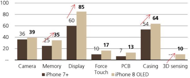Стоимость iPhone 8 в сравнении с iPhone 7