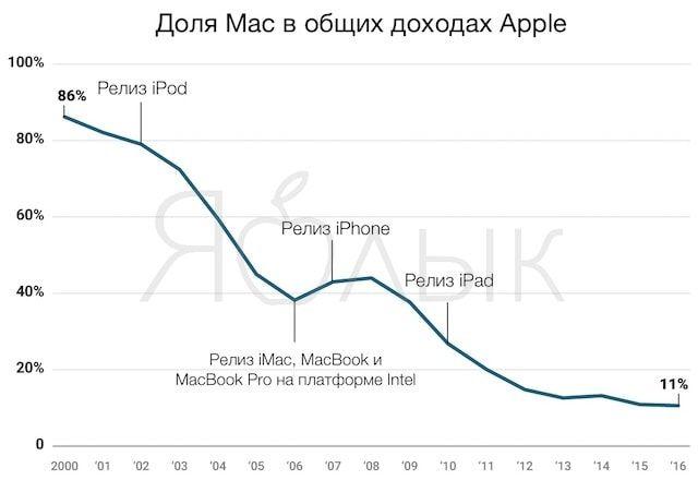 Доля Mac в общих доходах Apple