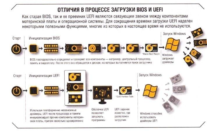 Отличия между UEFI и BIOS