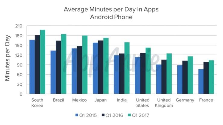 Сколько времени мы проводим в смартфоне