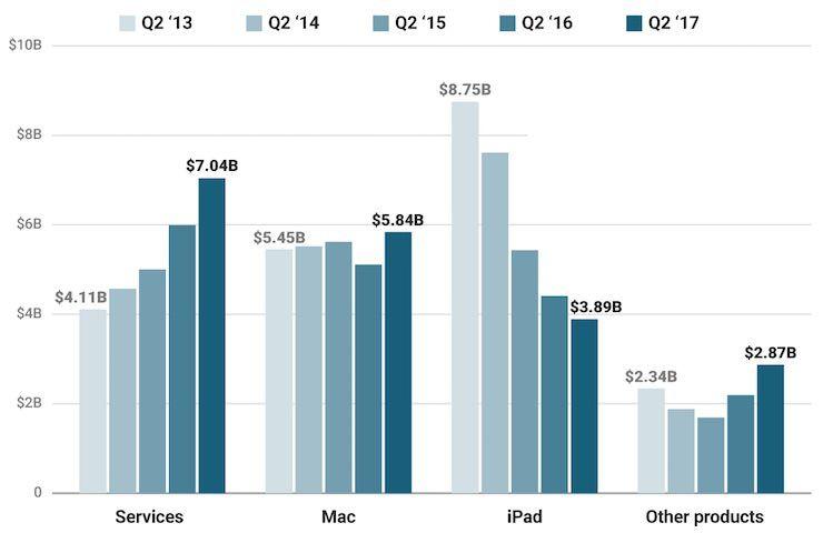 Сколько зарабатывает Apple, если не считать доходы от продажи iPhone