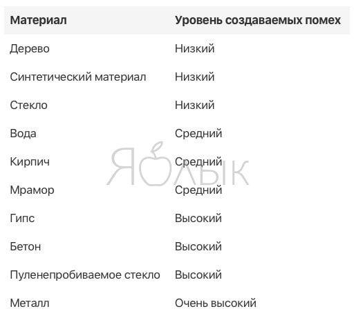 Таблица материалов с различным уровнем создаваемых помех