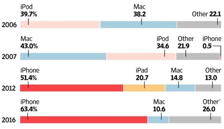 Доля iPhone в структуре доходов Apple