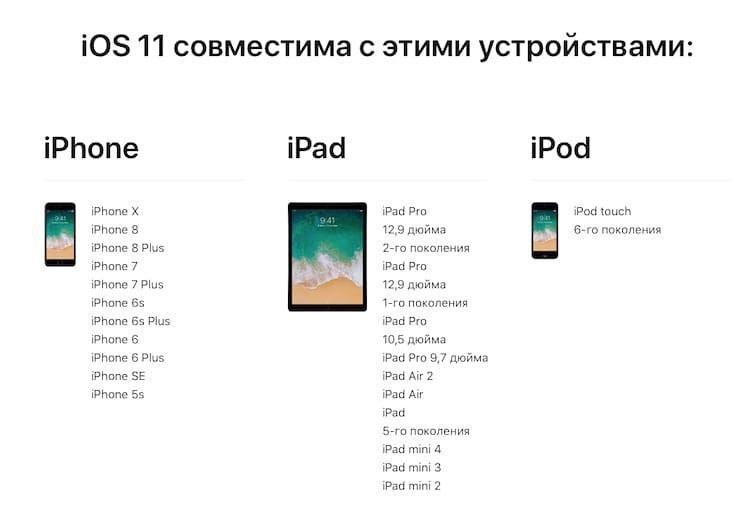 Какие устройства поддерживаются iOS 11