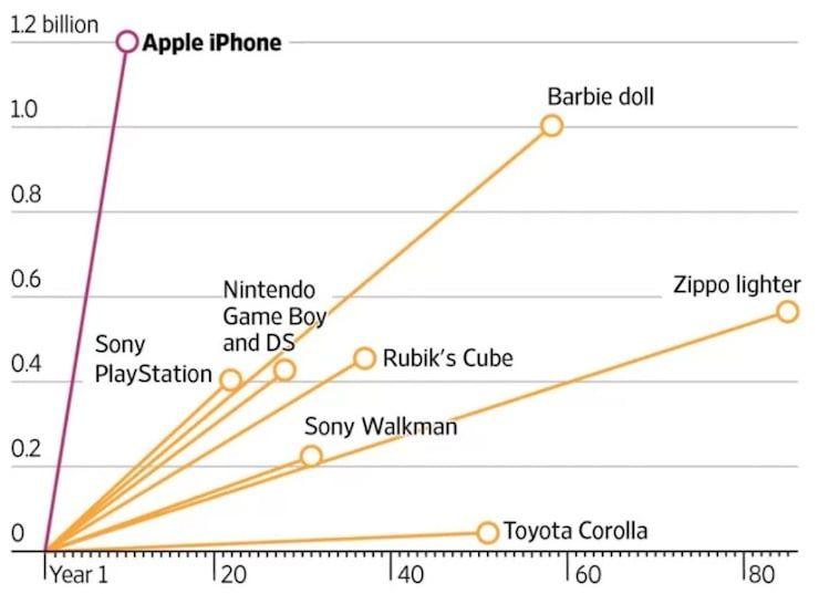 iPhone - один из самых продаваемых продуктов за всю историю
