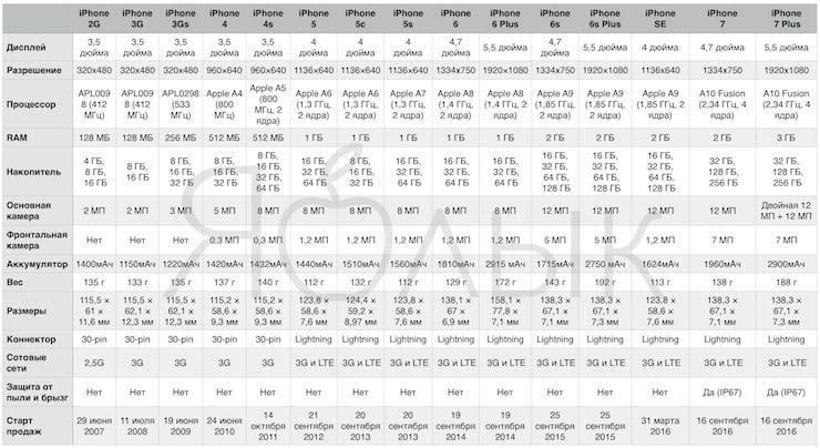 Сравнение характеристик всех моделей iPhone