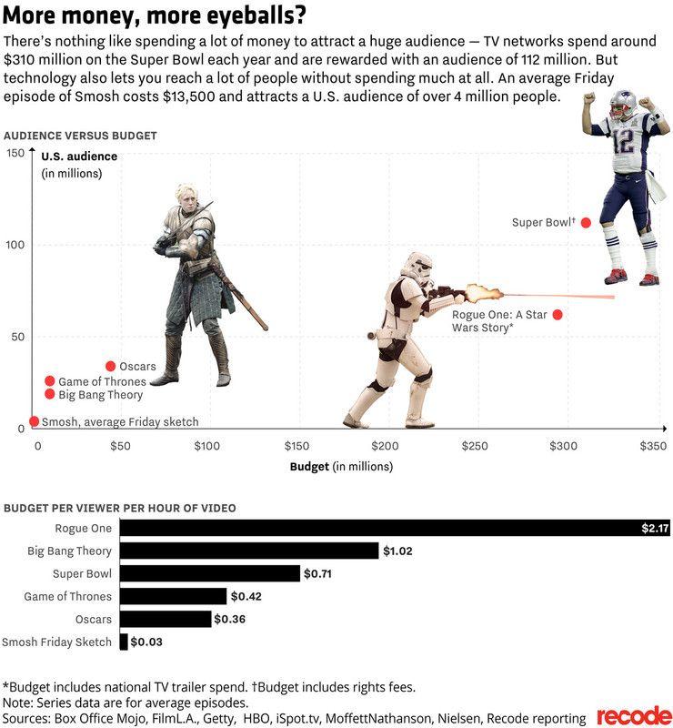 «Игра престолов» - бюджет и аудитория