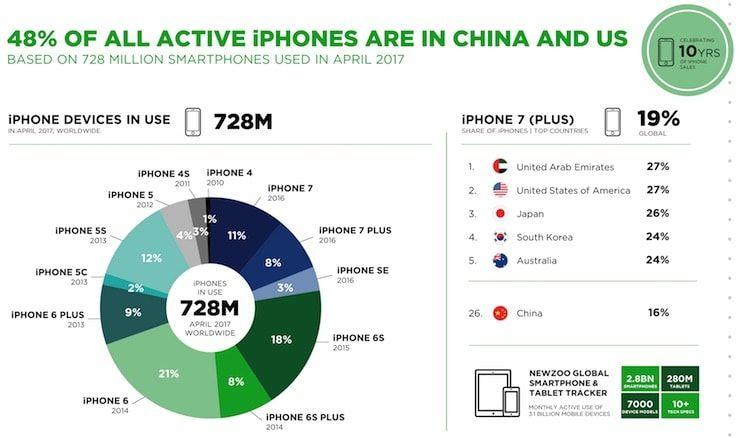 Самый популярный iPhone