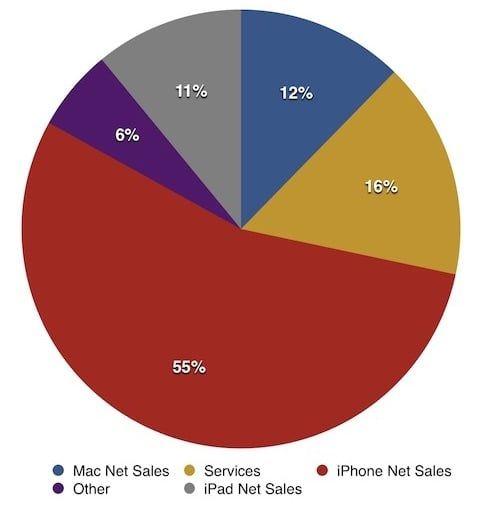 Сколько Apple заработала и сколько продала iPhone, iPad и Mac в третьем финквартале 2017 года