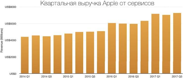 Квартальная выручка Apple от сервисов