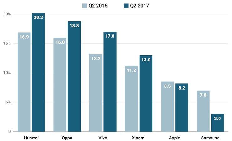 продажи iPhone в Китае