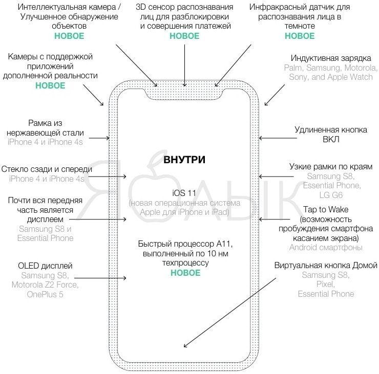 Что нового в iPhone 8