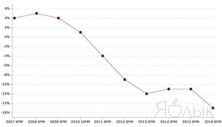Как iPhone изменил мир: 10 лет развития в графиках