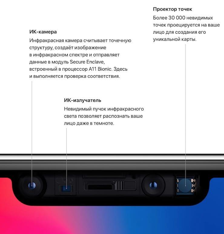 Apple опровергла сообщение Bloomberg об установке в первые партии iPhone X модулей Face ID низкого качества