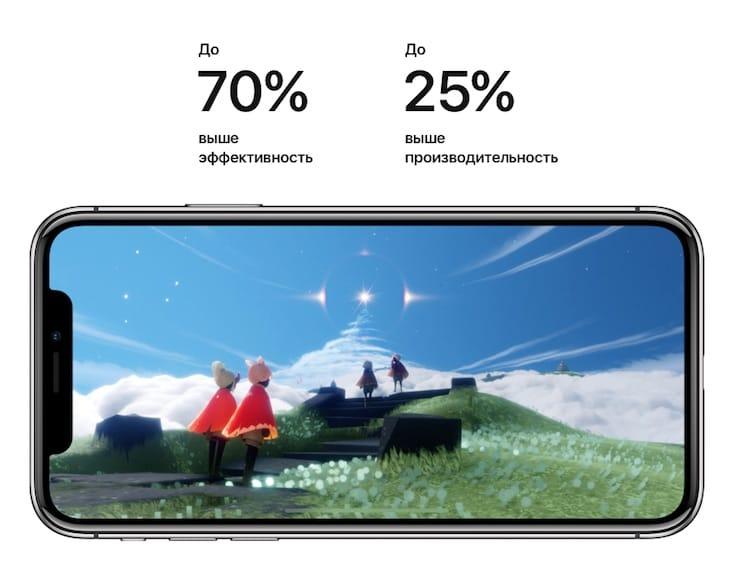 Процессор и производительностьiPhone X