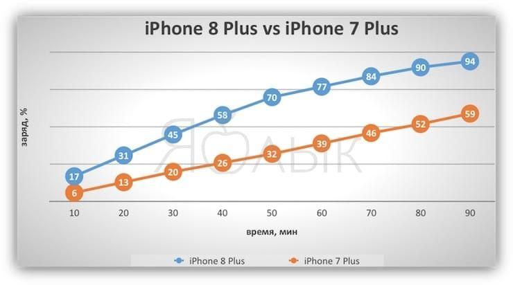 Быстрая зарядка iPhone 7 plus против iPhone 8 Plus