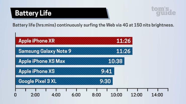 Сравнение времени автономной работы смартфонов