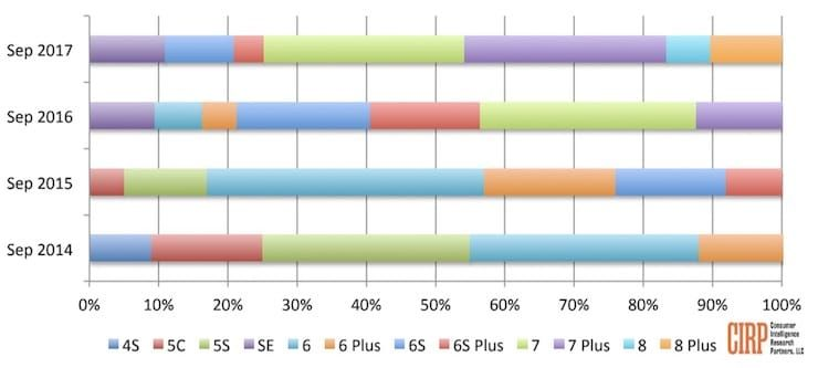 Старт продаж iPhone 8 провалился, в сравнении с iPhone 6s и iPhone 7