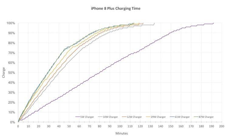 Сравнение скорости быстрой зарядки iPhone 8