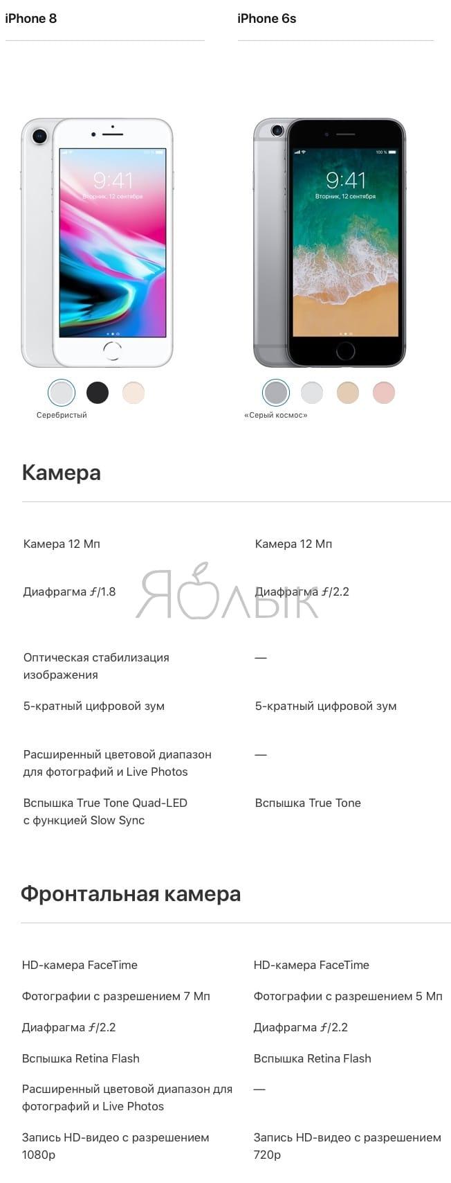 Сравнение технических харктеристик камер iPhone 8 и iPhone 6s