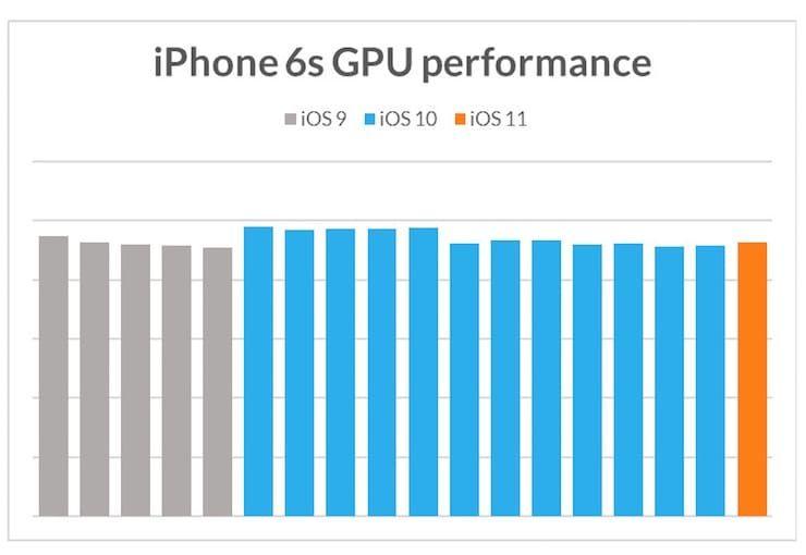 Как изменялась производительность iPhone 5s, 6, 6s и 7 с выходом новых версий iOS