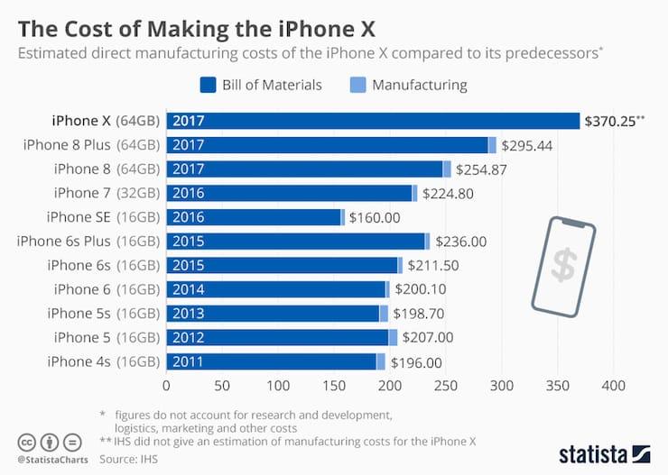Сколько стоит производство iPhone