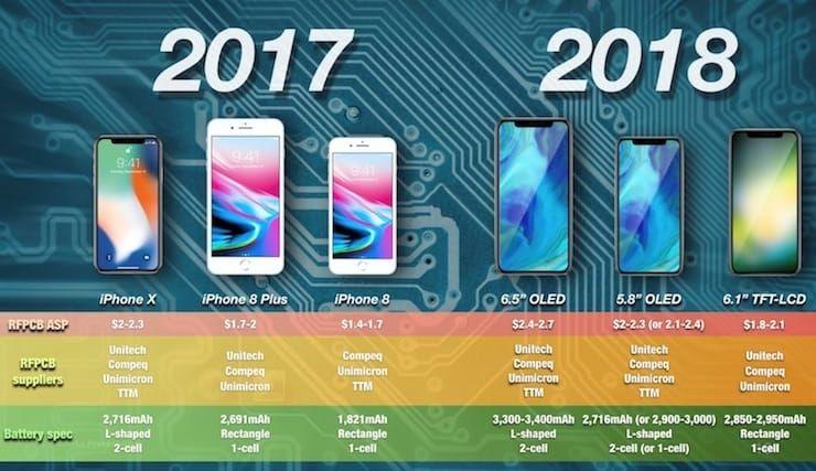 Батарея в iphone x в 2018 году