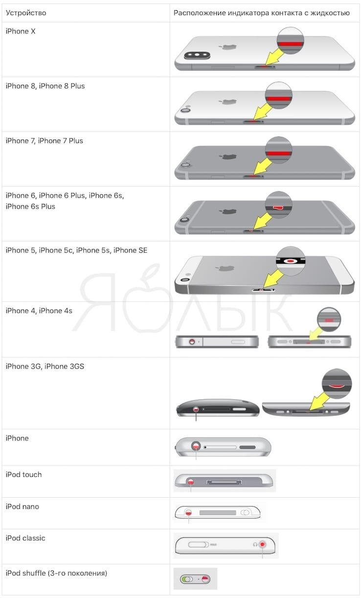 Где находится датчик влаги на iPhone