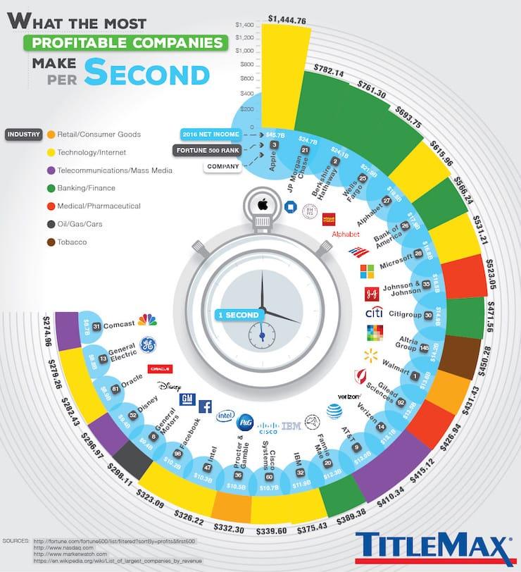 Сколько зарабатывает Apple за одну секунду