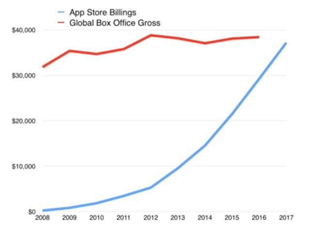 Доходы App Store и киноиндустрии