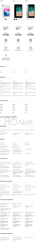 Подробное сравнениеiPhone 8, iPhone 7, iPhone 6s (таблица)