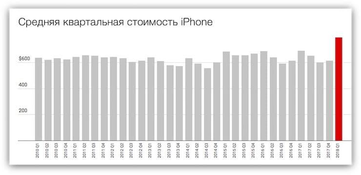 Сколько заработала Apple за последние 3 месяца