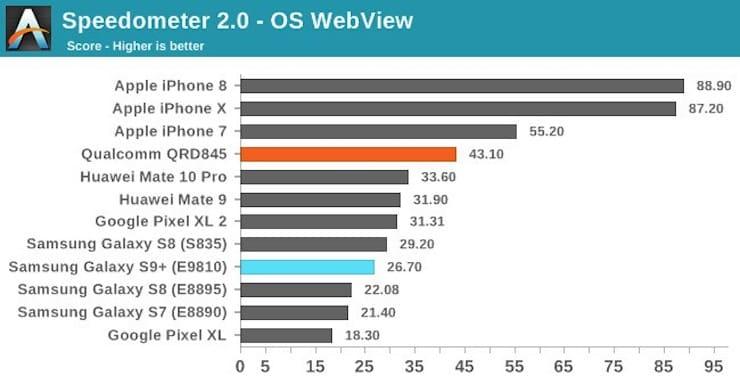 бенчмарки Samsung Galaxy S9 и iPhone X