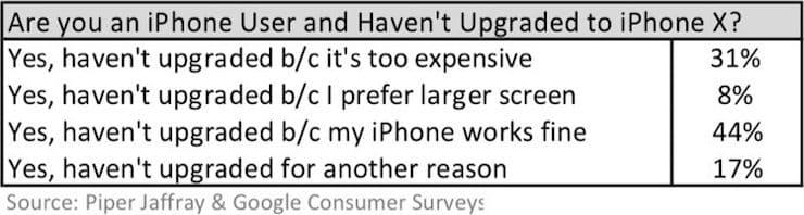 Почему вы не купили iPhone X: опрос