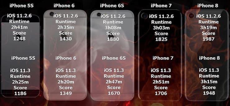 Дольше ли работает батарея iPhone на iOS 11.3?
