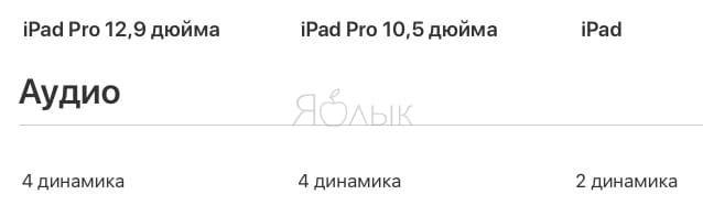 СравнениеiPad 2018 и iPad Pro