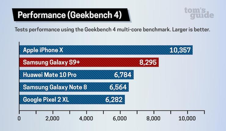 iPhone X или Samsung Galaxy S9