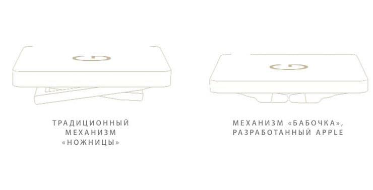 Механизм бабочка и ножницы