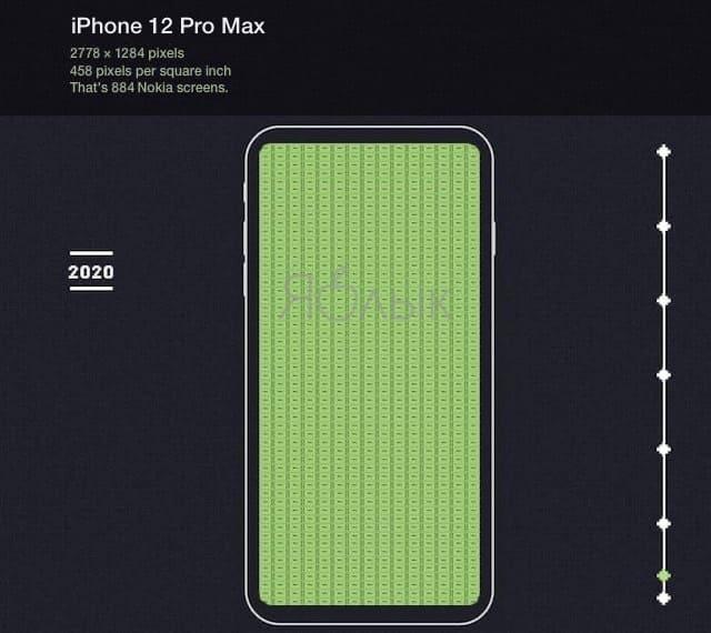 Дисплей iPhone 12 Pro Max способен вместить 884 экрана Nokia 5110