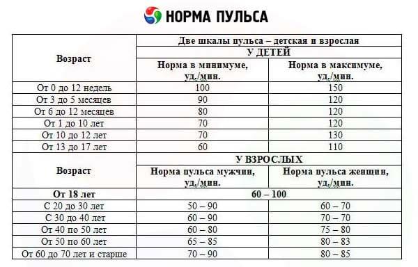 Нормальный пульс человека по годам: таблица возрастов, 40 ...